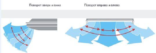 фото - Напольно-потолочные кондиционеры GREE